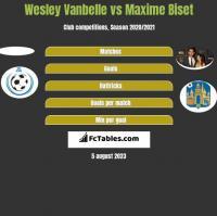 Wesley Vanbelle vs Maxime Biset h2h player stats