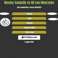 Wesley Vanbelle vs Gil van Moerzeke h2h player stats