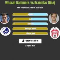 Wessel Dammers vs Branislav Ninaj h2h player stats