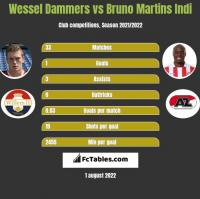 Wessel Dammers vs Bruno Martins Indi h2h player stats