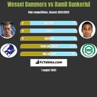 Wessel Dammers vs Damil Dankerlui h2h player stats