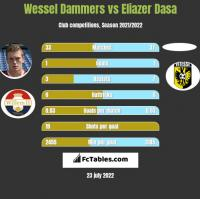 Wessel Dammers vs Eliazer Dasa h2h player stats