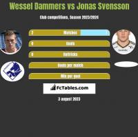 Wessel Dammers vs Jonas Svensson h2h player stats