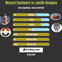 Wessel Dammers vs Justin Hoogma h2h player stats