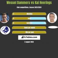 Wessel Dammers vs Kai Heerings h2h player stats