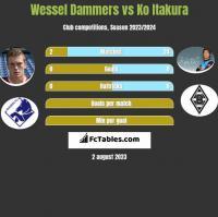 Wessel Dammers vs Ko Itakura h2h player stats