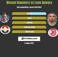 Wessel Dammers vs Leon Guwara h2h player stats