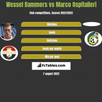 Wessel Dammers vs Marco Ospitalieri h2h player stats