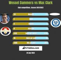 Wessel Dammers vs Max Clark h2h player stats