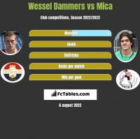 Wessel Dammers vs Mica h2h player stats