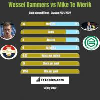 Wessel Dammers vs Mike Te Wierik h2h player stats
