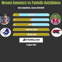 Wessel Dammers vs Pantelis Hatzidiakos h2h player stats