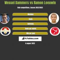 Wessel Dammers vs Ramon Leeuwin h2h player stats