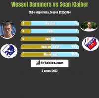 Wessel Dammers vs Sean Klaiber h2h player stats
