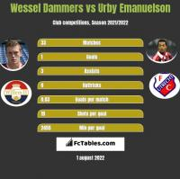 Wessel Dammers vs Urby Emanuelson h2h player stats