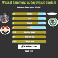 Wessel Dammers vs Deyovaisio Zeefuik h2h player stats