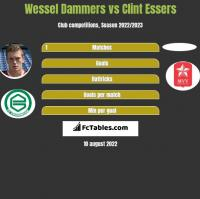 Wessel Dammers vs Clint Essers h2h player stats
