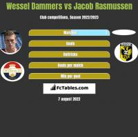 Wessel Dammers vs Jacob Rasmussen h2h player stats
