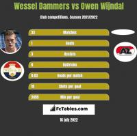 Wessel Dammers vs Owen Wijndal h2h player stats