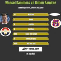 Wessel Dammers vs Ruben Ramirez h2h player stats