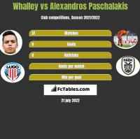 Whalley vs Alexandros Paschalakis h2h player stats