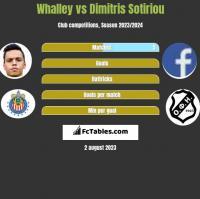 Whalley vs Dimitris Sotiriou h2h player stats