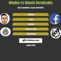 Whalley vs Giannis Dermitzakis h2h player stats