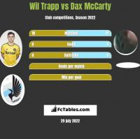 Wil Trapp vs Dax McCarty h2h player stats
