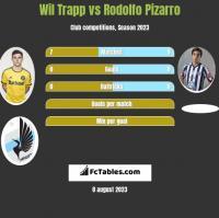 Wil Trapp vs Rodolfo Pizarro h2h player stats