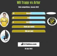 Wil Trapp vs Artur h2h player stats