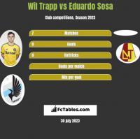 Wil Trapp vs Eduardo Sosa h2h player stats