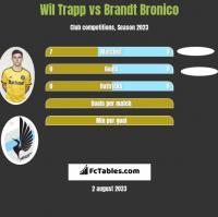 Wil Trapp vs Brandt Bronico h2h player stats