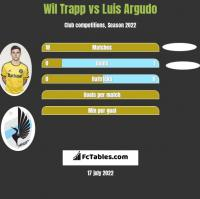 Wil Trapp vs Luis Argudo h2h player stats