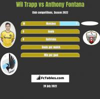 Wil Trapp vs Anthony Fontana h2h player stats