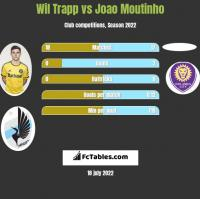 Wil Trapp vs Joao Moutinho h2h player stats