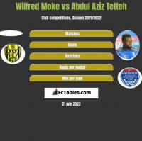 Wilfred Moke vs Abdul Aziz Tetteh h2h player stats