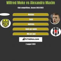 Wilfred Moke vs Alexandru Maxim h2h player stats