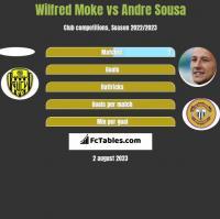 Wilfred Moke vs Andre Sousa h2h player stats