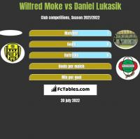 Wilfred Moke vs Daniel Lukasik h2h player stats