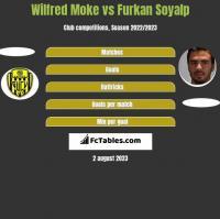 Wilfred Moke vs Furkan Soyalp h2h player stats