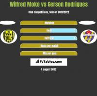 Wilfred Moke vs Gerson Rodrigues h2h player stats