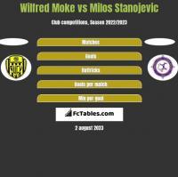 Wilfred Moke vs Milos Stanojevic h2h player stats