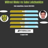 Wilfred Moke vs Saba Lobzhanidze h2h player stats