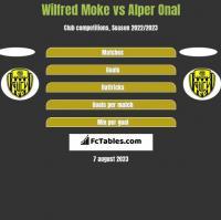 Wilfred Moke vs Alper Onal h2h player stats