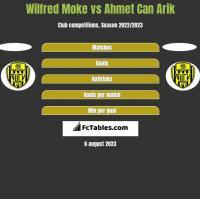 Wilfred Moke vs Ahmet Can Arik h2h player stats