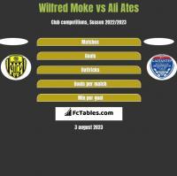 Wilfred Moke vs Ali Ates h2h player stats