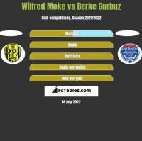 Wilfred Moke vs Berke Gurbuz h2h player stats