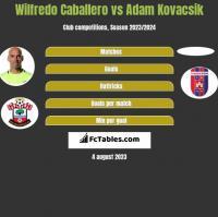 Wilfredo Caballero vs Adam Kovacsik h2h player stats