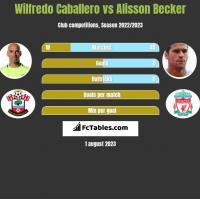 Wilfredo Caballero vs Alisson Becker h2h player stats