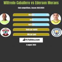 Wilfredo Caballero vs Ederson Moraes h2h player stats